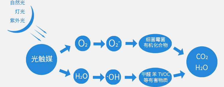光触媒原理图
