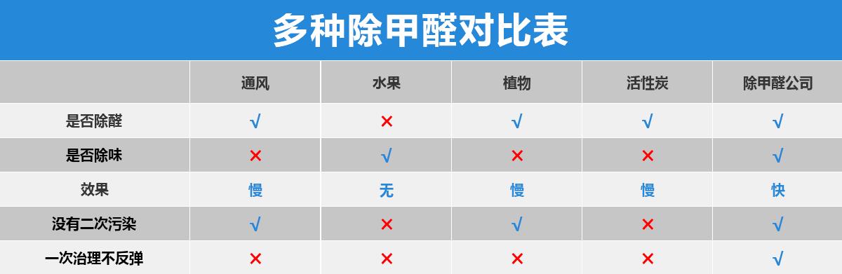 多种除甲醛效果对比表格